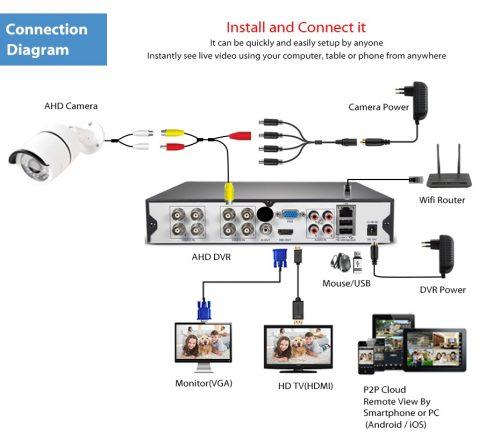 Gadget mou 8 Aprica Cameras Full CCTV B00VKCT7V0 System Black 3G Phone Viewing